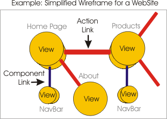 Wireframe TinkerToy Example